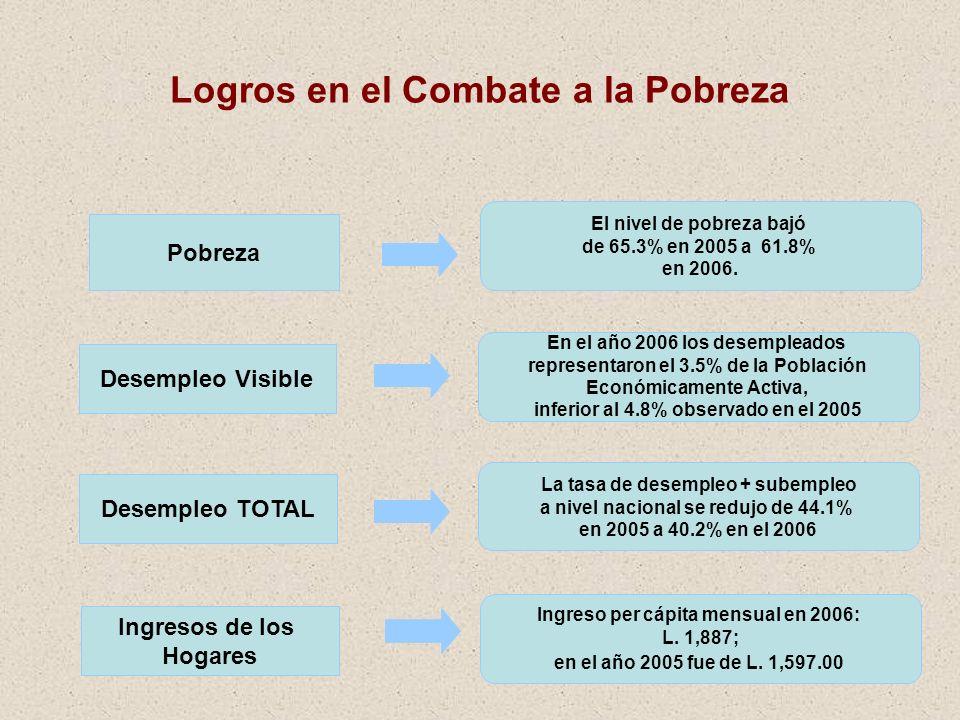 16 Logros en el Combate a la Pobreza Pobreza El nivel de pobreza bajó de 65.3% en 2005 a 61.8% en 2006. Desempleo Visible En el año 2006 los desemplea