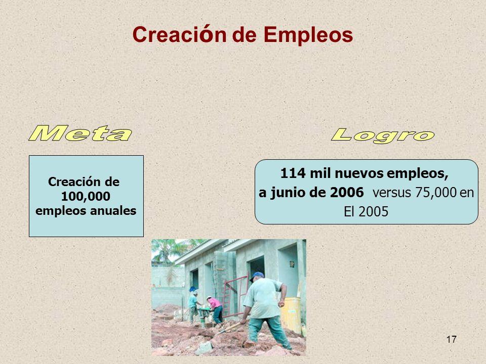 17 Creaci ó n de Empleos Creación de 100,000 empleos anuales 114 mil nuevos empleos, a junio de 2006 versus 75,000 en El 2005