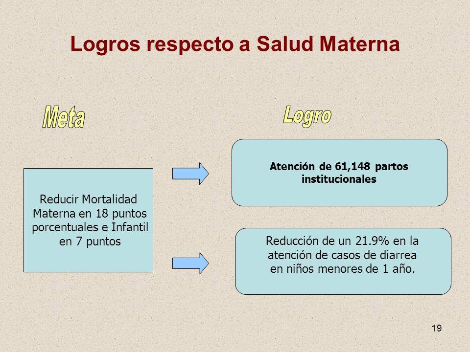 19 Logros respecto a Salud Materna Reducir Mortalidad Materna en 18 puntos porcentuales e Infantil en 7 puntos Atención de 61,148 partos institucional
