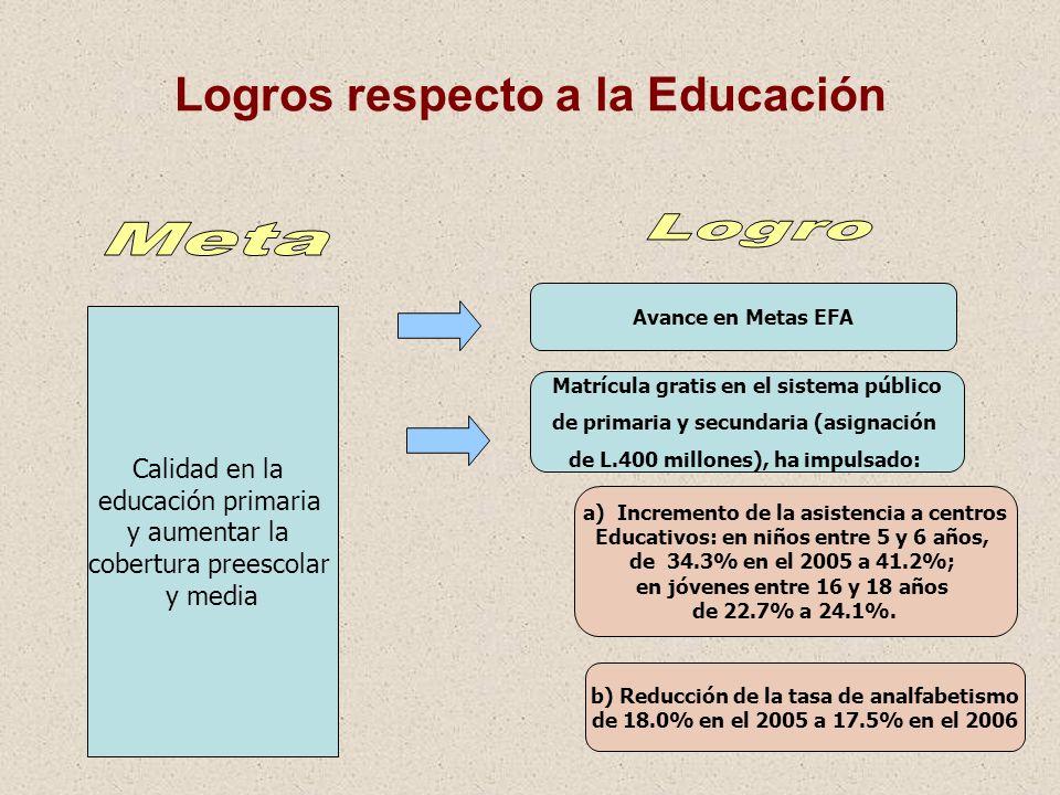 20 Logros respecto a la Educación Calidad en la educación primaria y aumentar la cobertura preescolar y media Matrícula gratis en el sistema público d