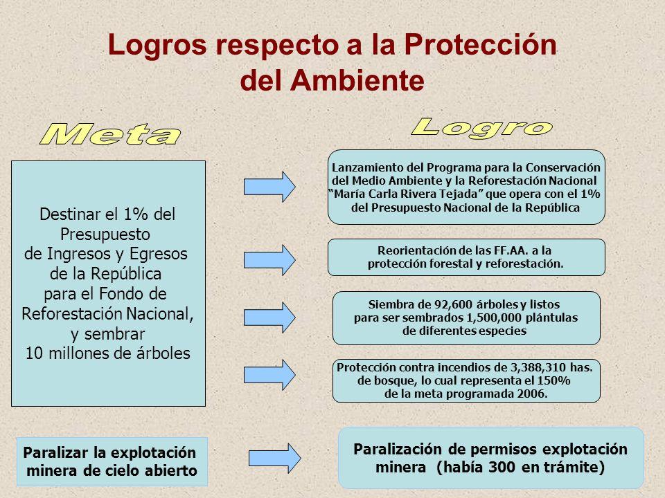 21 Logros respecto a la Protección del Ambiente Destinar el 1% del Presupuesto de Ingresos y Egresos de la República para el Fondo de Reforestación Na