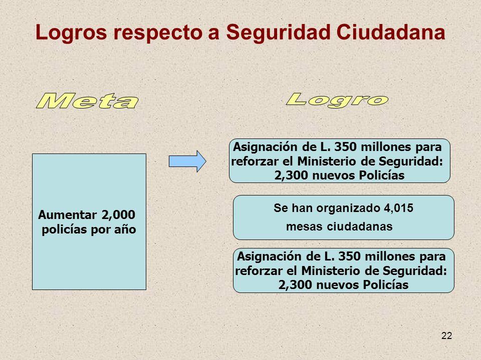 22 Logros respecto a Seguridad Ciudadana Aumentar 2,000 policías por año Asignación de L. 350 millones para reforzar el Ministerio de Seguridad: 2,300