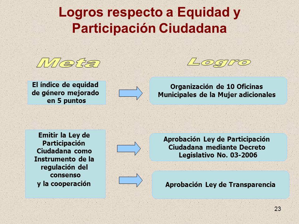 23 Logros respecto a Equidad y Participación Ciudadana El índice de equidad de género mejorado en 5 puntos Organización de 10 Oficinas Municipales de