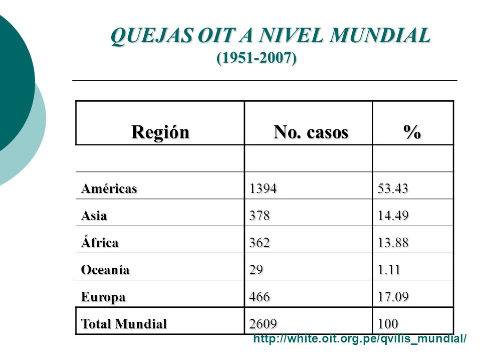 QUEJAS OIT A NIVEL MUNDIAL (1951-2007) QUEJAS OIT A NIVEL MUNDIAL (1951-2007) Región No. casos No. casos% Américas139453.43 Asia37814.49 África36213.8