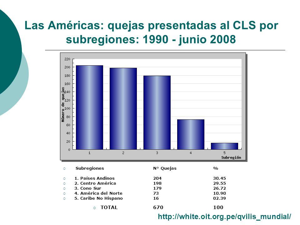 Las Américas: quejas presentadas al CLS por subregiones: 1990 - junio 2008 Subregiones N° Quejas % 1. Países Andinos 20430.45 2. Centro América19829.5