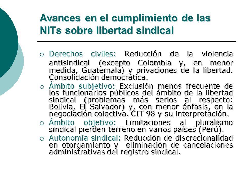 Avances en el cumplimiento de las NITs sobre libertad sindical Derechos civiles: Reducción de la violencia antisindical (excepto Colombia y, en menor