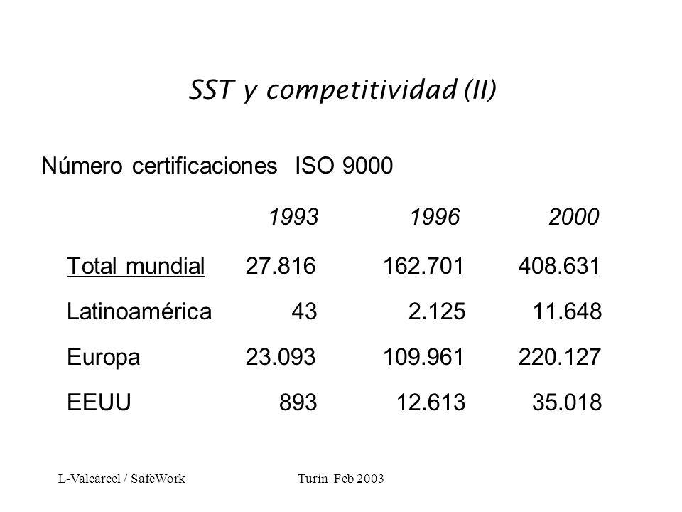L-Valcárcel / SafeWorkTurín Feb 2003 SST y medio ambiente Número de certificaciones ISO 14000 1997 2000 Total mundial4.43322.897 América Latina 100 715 Europa2.62611.021 EEUU 79 1.044