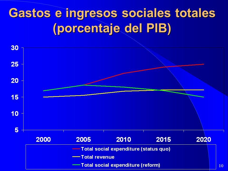 10 Gastos e ingresos sociales totales (porcentaje del PIB)