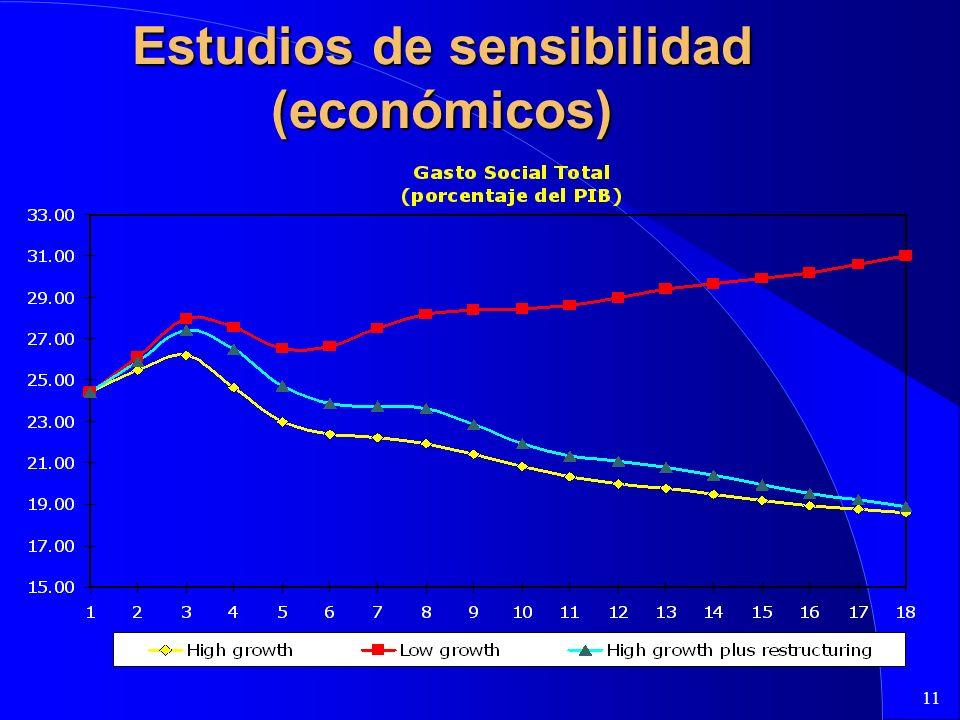 11 Estudios de sensibilidad (económicos)