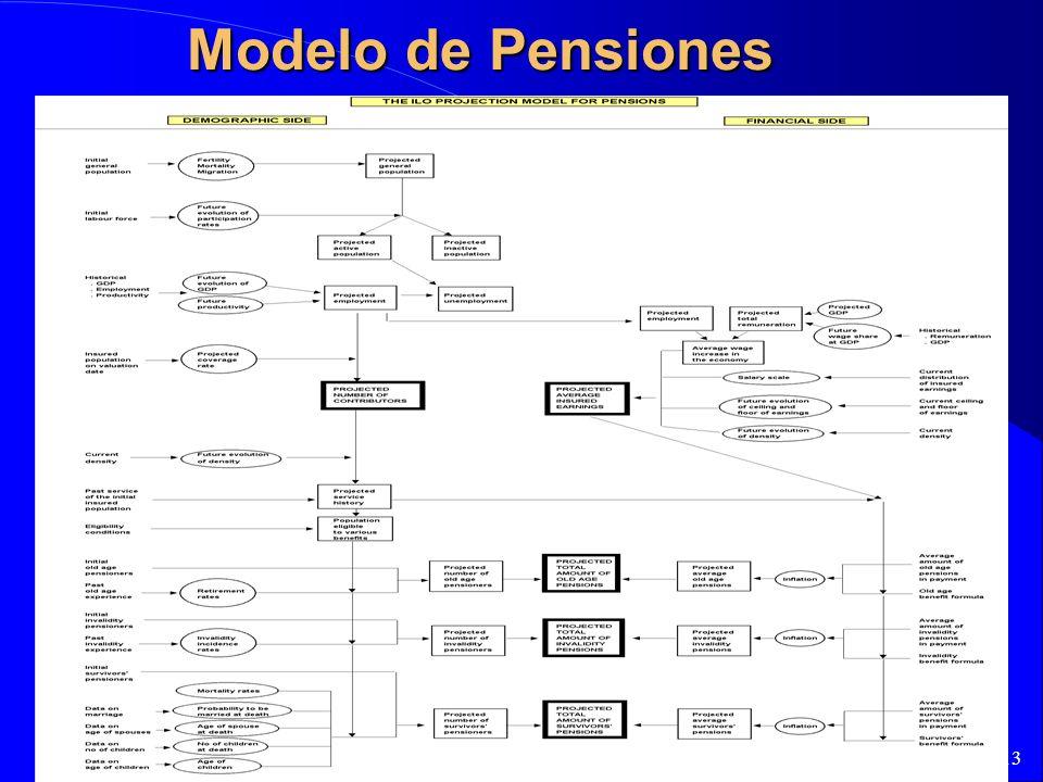 13 Modelo de Pensiones