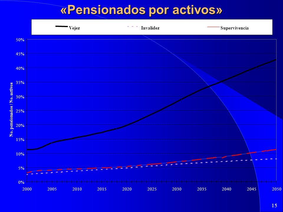 15 «Pensionados por activos» 0% 5% 10% 15% 20% 25% 30% 35% 40% 45% 50% 20002005201020152020202520302035204020452050 No. pensionados / No. activos Veje