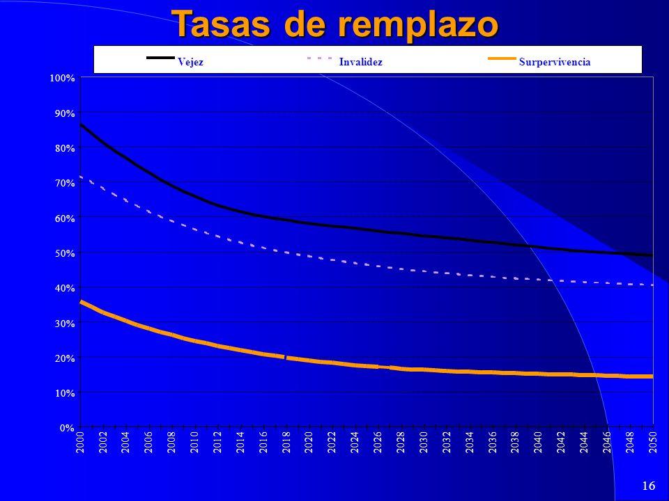 16 0% 10% 20% 30% 40% 50% 60% 70% 80% 90% 100% 20002002200420062008201020122014201620182020202220242026202820302032203420362038204020422044204620482050 Pension Promedia / Salario Promedio VejezInvalidezSurpervivencia Tasas de remplazo