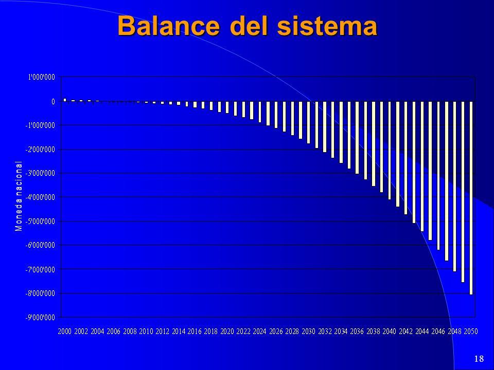 18 Balance del sistema
