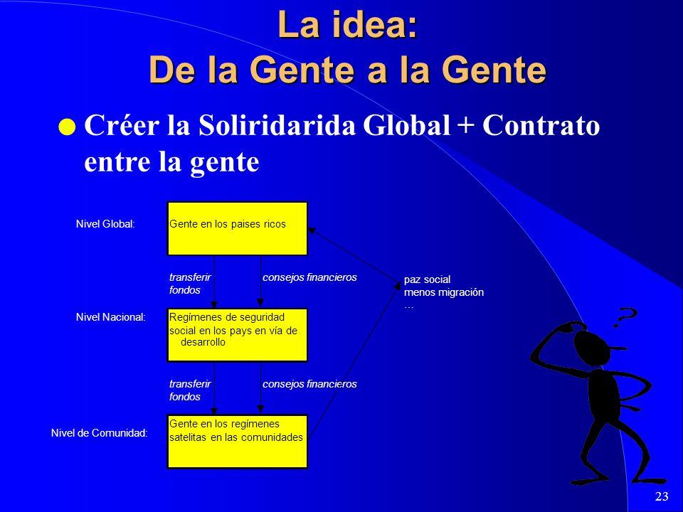23 La idea: De la Gente a la Gente l Créer la Soliridarida Global + Contrato entre la gente Nivel Global:Gente en los paises ricos transferirconsejos