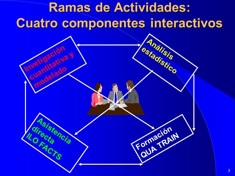 3 Ramas de Actividades: Cuatro componentes interactivos Invetigación cuantitativa y modelado Análisis estadístico Asistencia directa ILO FACTS Formación QUA TRAIN