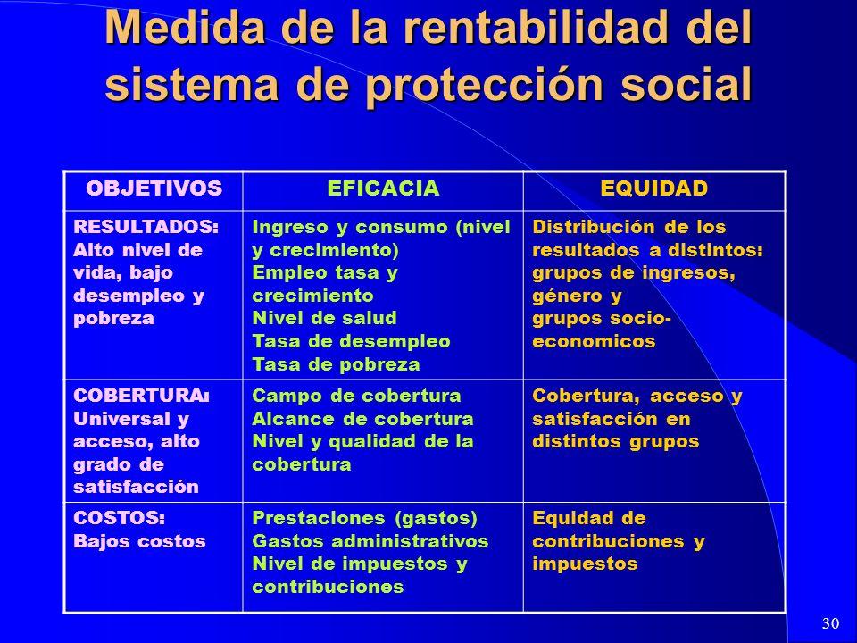 30 Medida de la rentabilidad del sistema de protección social OBJETIVOSEFICACIAEQUIDAD RESULTADOS: Alto nivel de vida, bajo desempleo y pobreza Ingres