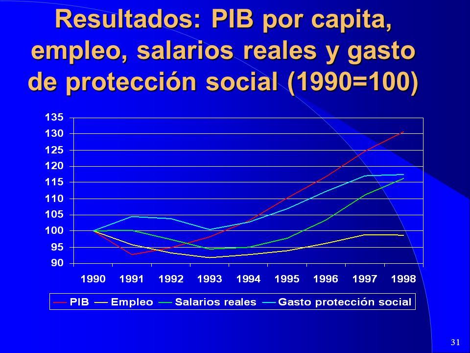 31 Resultados: PIB por capita, empleo, salarios reales y gasto de protección social (1990=100)