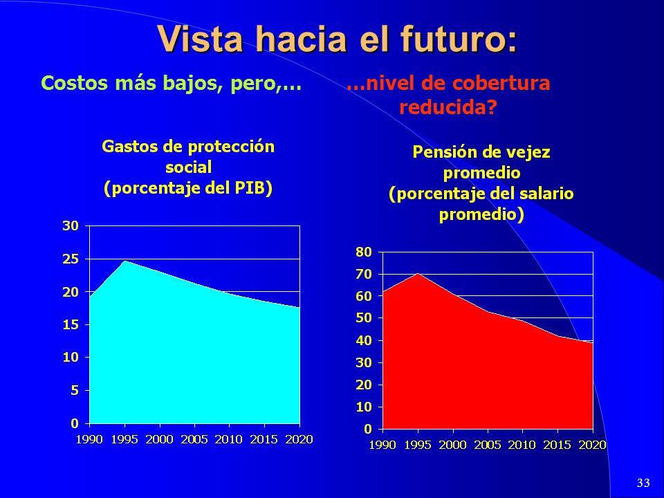 33 Vista hacia el futuro: Costos más bajos, pero,……nivel de cobertura reducida