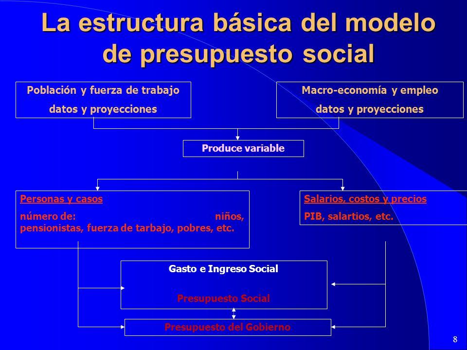 8 La estructura básica del modelo de presupuesto social Población y fuerza de trabajo datos y proyecciones Macro-economía y empleo datos y proyecciones Produce variable Personas y casos número de: niños, pensionistas, fuerza de tarbajo, pobres, etc.