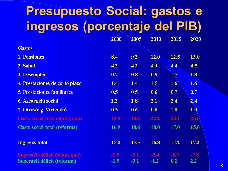 9 Presupuesto Social: gastos e ingresos (porcentaje del PIB)