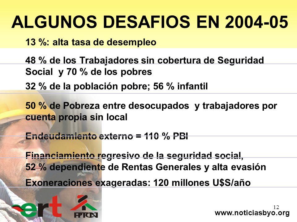 www.noticiasbyo.org 12 13 %: alta tasa de desempleo 48 % de los Trabajadores sin cobertura de Seguridad Social y 70 % de los pobres 32 % de la poblaci