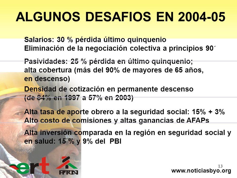 www.noticiasbyo.org 13 Salarios: 30 % pérdida último quinquenio Eliminación de la negociación colectiva a principios 90´ Pasividades: 25 % pérdida en