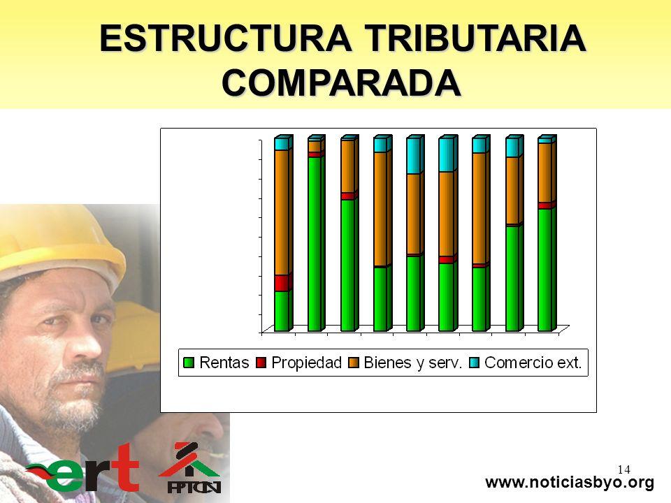 www.noticiasbyo.org 14 ESTRUCTURA TRIBUTARIA COMPARADA