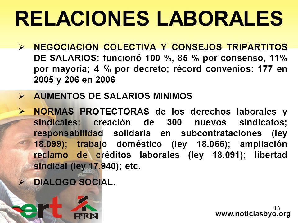 www.noticiasbyo.org 18 RELACIONES LABORALES NEGOCIACION COLECTIVA Y CONSEJOS TRIPARTITOS DE SALARIOS: funcionó 100 %, 85 % por consenso, 11% por mayor