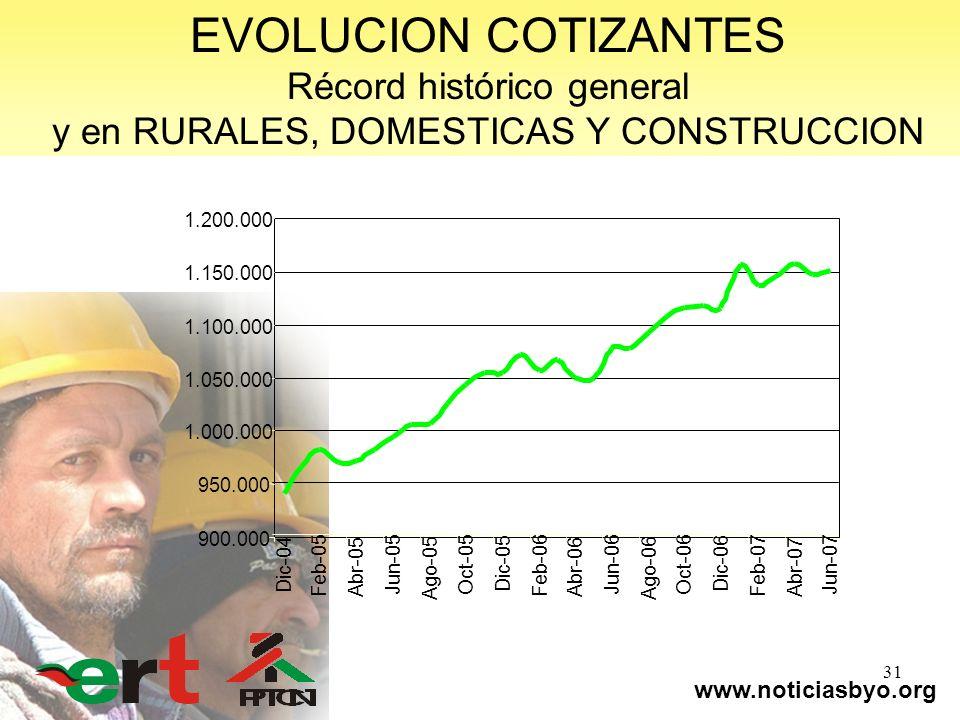 www.noticiasbyo.org 31 EVOLUCION COTIZANTES Récord histórico general y en RURALES, DOMESTICAS Y CONSTRUCCION 900.000 950.000 1.000.000 1.050.000 1.100