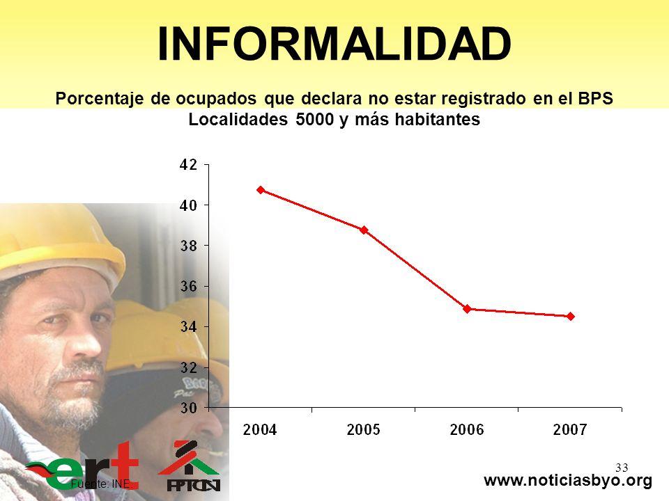 www.noticiasbyo.org 33 INFORMALIDAD Fuente: INE. Porcentaje de ocupados que declara no estar registrado en el BPS Localidades 5000 y más habitantes