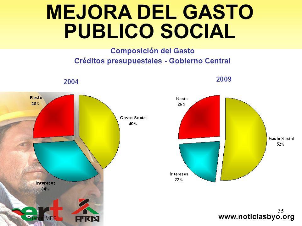 www.noticiasbyo.org 35 MEJORA DEL GASTO PUBLICO SOCIAL Composición del Gasto Créditos presupuestales - Gobierno Central Fuente: MEF.