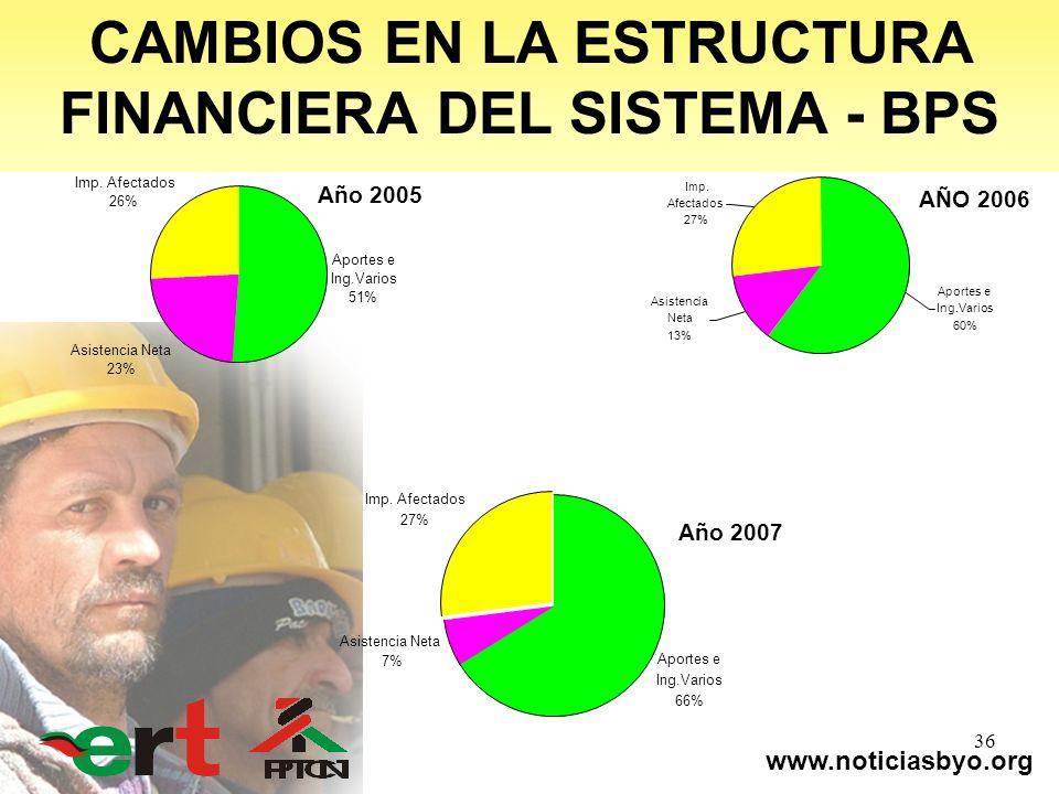 www.noticiasbyo.org 36 Año 2005 Aportes e Ing.Varios 51% Asistencia Neta 23% Imp. Afectados 26% AÑO 2006 Imp. Afectados 27% Asistencia Neta 13% Aporte