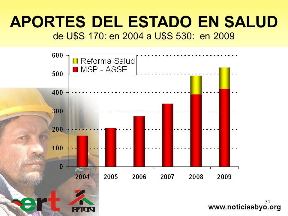 www.noticiasbyo.org 37 APORTES DEL ESTADO EN SALUD de U$S 170: en 2004 a U$S 530: en 2009