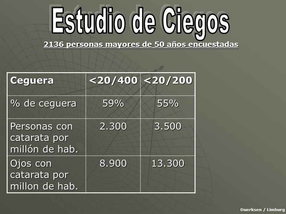 Ceguera<20/400<20/200 % de ceguera 59%55% Personas con catarata por millón de hab.
