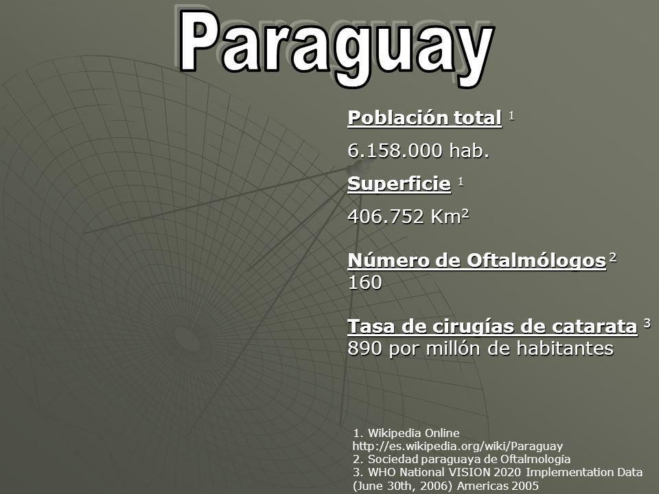 Población total 1 6.158.000 hab.