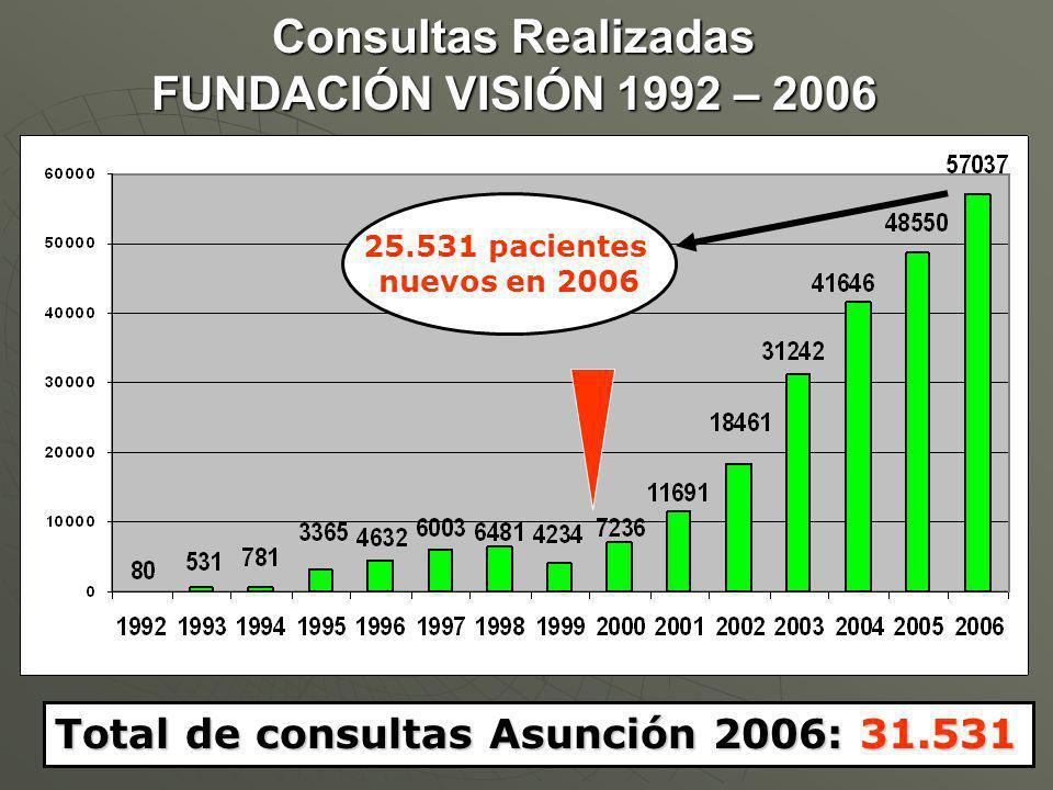 Consultas Realizadas FUNDACIÓN VISIÓN 1992 – 2006 Total de consultas Asunción 2006: 31.531 25.531 pacientes nuevos en 2006