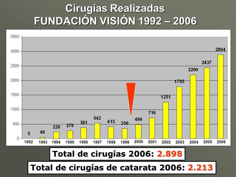 1992 1993199419951996199719981999 2000 2001 200220032004 2005 Total de cirugías 2006: 2.898 2006 Cirugías Realizadas FUNDACIÓN VISIÓN 1992 – 2006 Total de cirugías de catarata 2006: 2.213