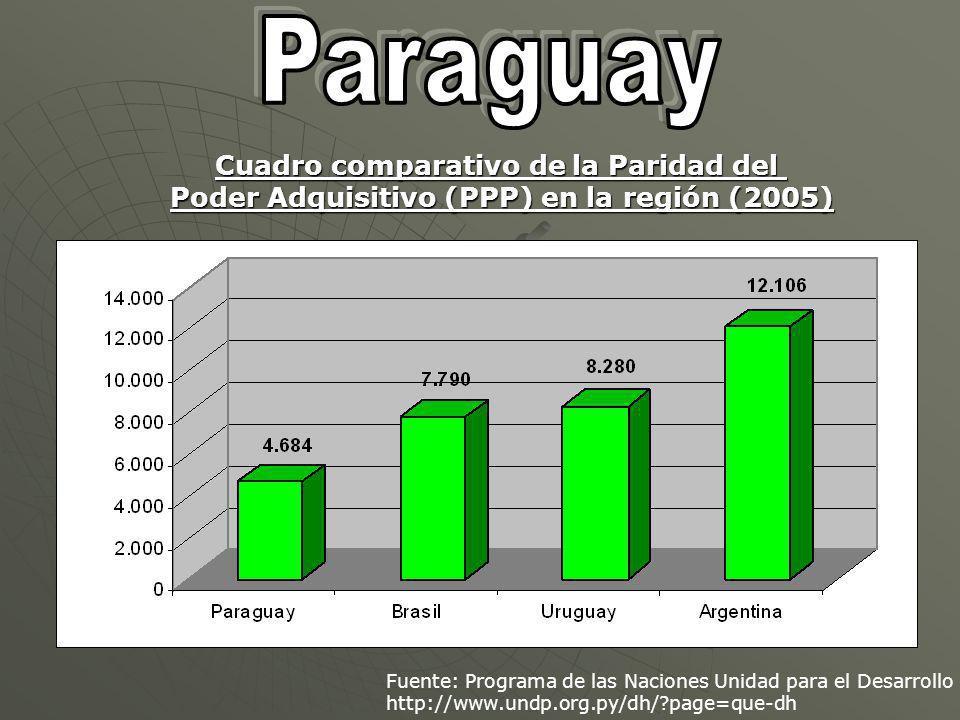 Fuente: Programa de las Naciones Unidad para el Desarrollo http://www.undp.org.py/dh/?page=que-dh Cuadro comparativo de la Paridad del Poder Adquisitivo (PPP) en la región (2005)
