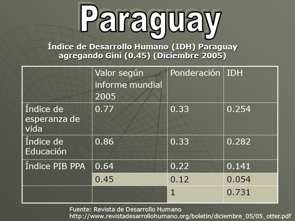 Índice de Desarrollo Humano (IDH) Paraguay agregando Gini (0.45) (Diciembre 2005) Valor según informe mundial 2005 PonderaciónIDH Índice de esperanza de vida 0.770.330.254 Índice de Educación 0.860.330.282 Índice PIB PPA0.640.220.141 0.450.120.054 10.731 Fuente: Revista de Desarrollo Humano http://www.revistadesarrollohumano.org/boletin/diciembre_05/05_otter.pdf