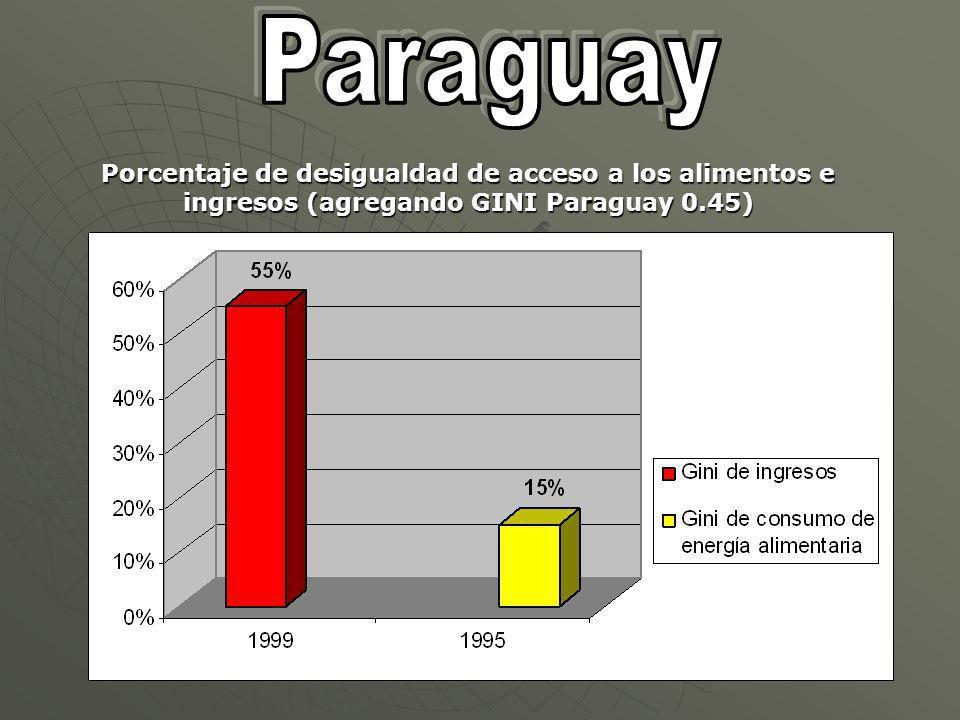 Porcentaje de desigualdad de acceso a los alimentos e ingresos (agregando GINI Paraguay 0.45)