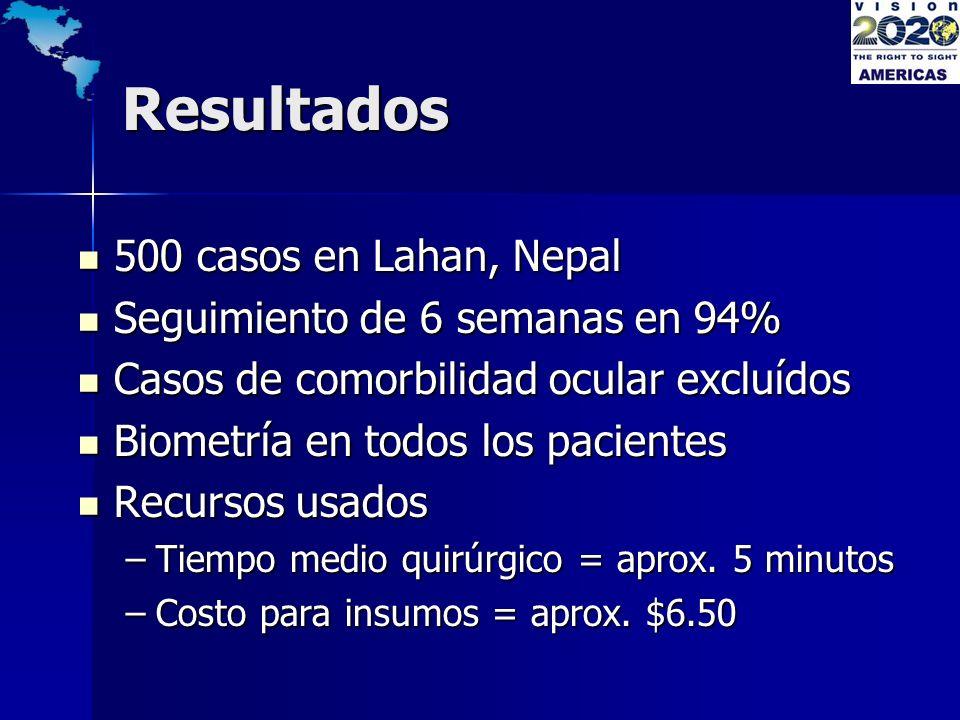 Resultados 500 casos en Lahan, Nepal 500 casos en Lahan, Nepal Seguimiento de 6 semanas en 94% Seguimiento de 6 semanas en 94% Casos de comorbilidad o