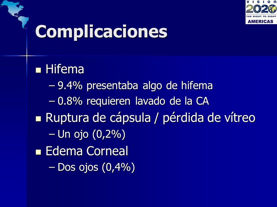 Complicaciones Hifema Hifema –9.4% presentaba algo de hifema –0.8% requieren lavado de la CA Ruptura de cápsula / pérdida de vítreo Ruptura de cápsula
