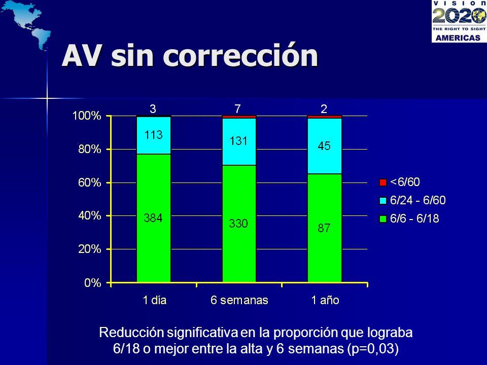 AV sin corrección Reducción significativa en la proporción que lograba 6/18 o mejor entre la alta y 6 semanas (p=0,03)