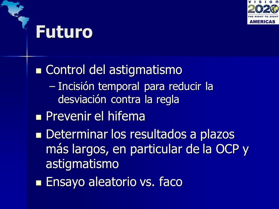 Futuro Control del astigmatismo Control del astigmatismo –Incisión temporal para reducir la desviación contra la regla Prevenir el hifema Prevenir el