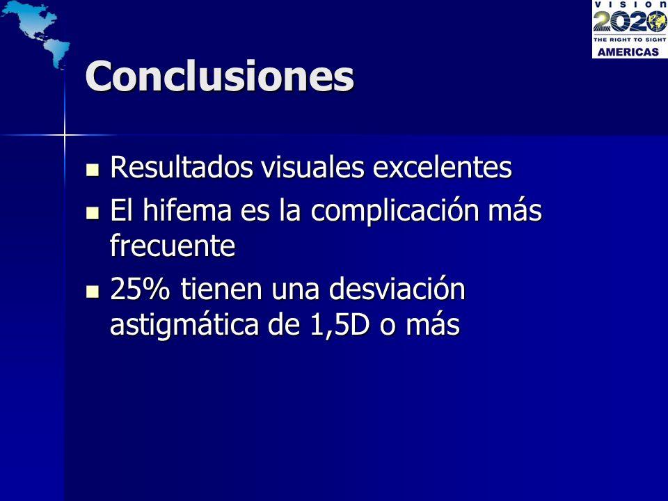 Conclusiones Resultados visuales excelentes Resultados visuales excelentes El hifema es la complicación más frecuente El hifema es la complicación más