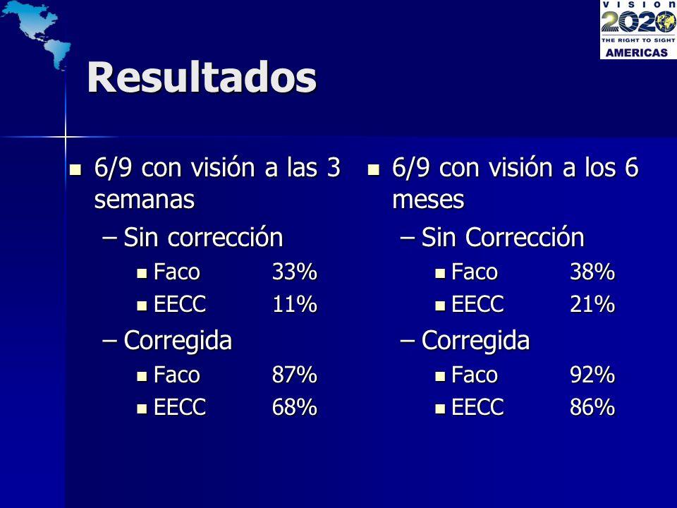 Resultados 6/9 con visión a las 3 semanas 6/9 con visión a las 3 semanas –Sin corrección Faco 33% Faco 33% EECC11% EECC11% –Corregida Faco87% Faco87%