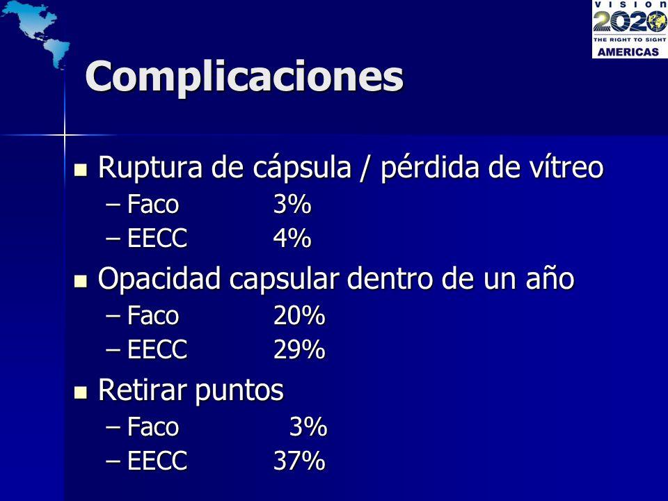 Complicaciones Ruptura de cápsula / pérdida de vítreo Ruptura de cápsula / pérdida de vítreo –Faco3% –EECC4% Opacidad capsular dentro de un año Opacid