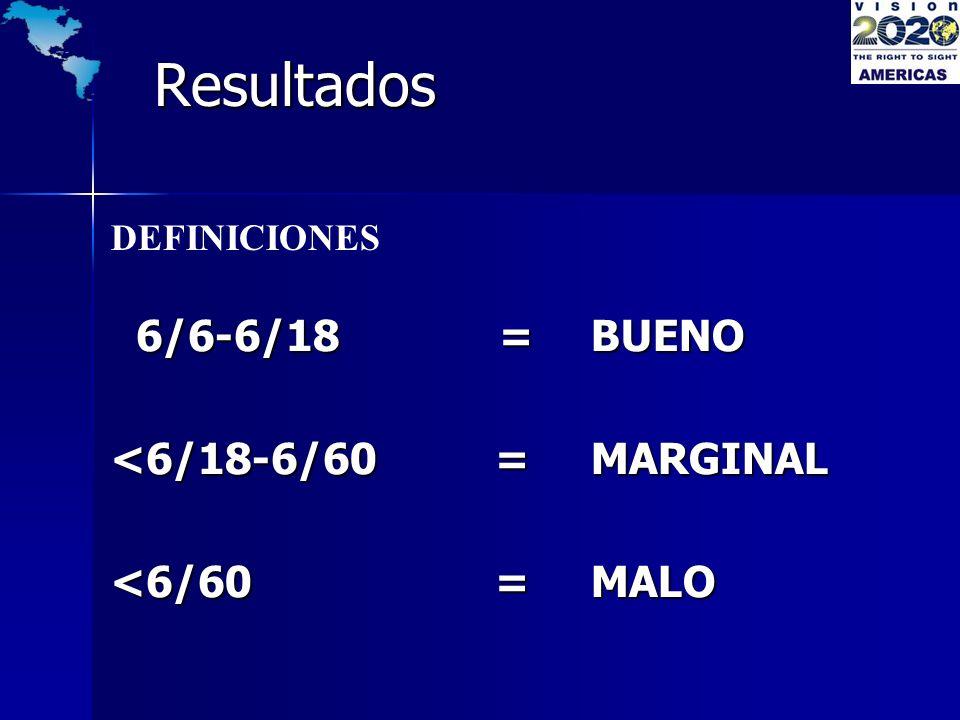 Resultados 6/6-6/18 = BUENO 6/6-6/18 = BUENO <6/18-6/60 =MARGINAL <6/60 =MALO DEFINICIONES