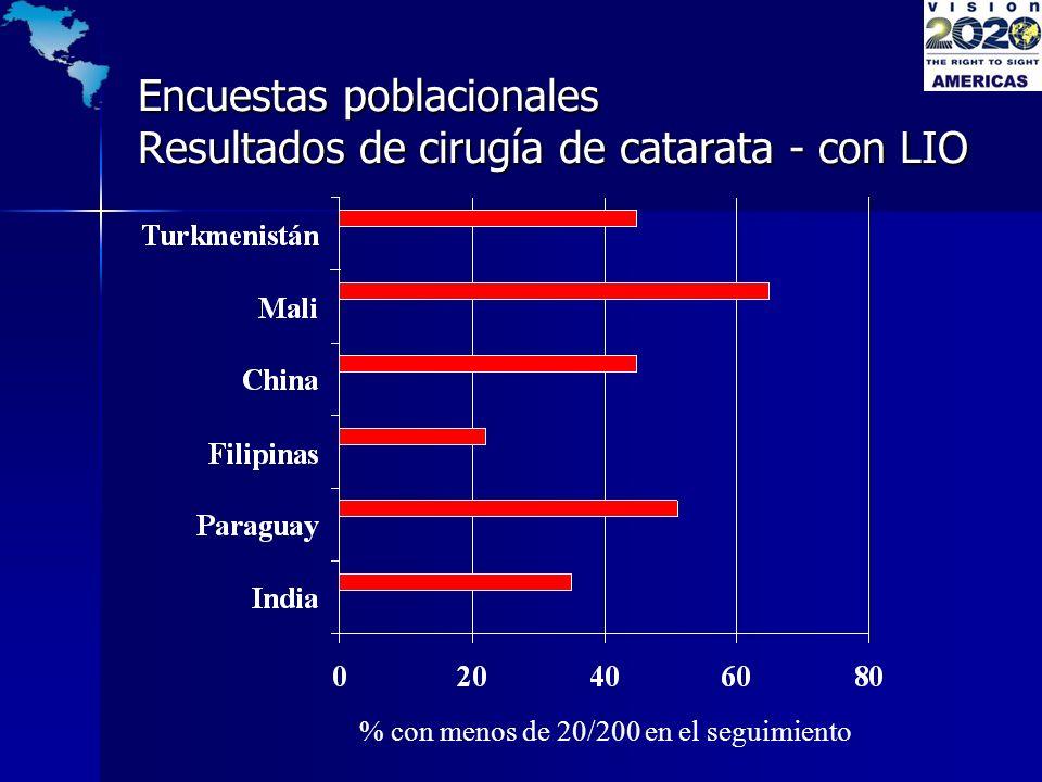 % con menos de 20/200 en el seguimiento Encuestas poblacionales Resultados de cirugía de catarata - con LIO