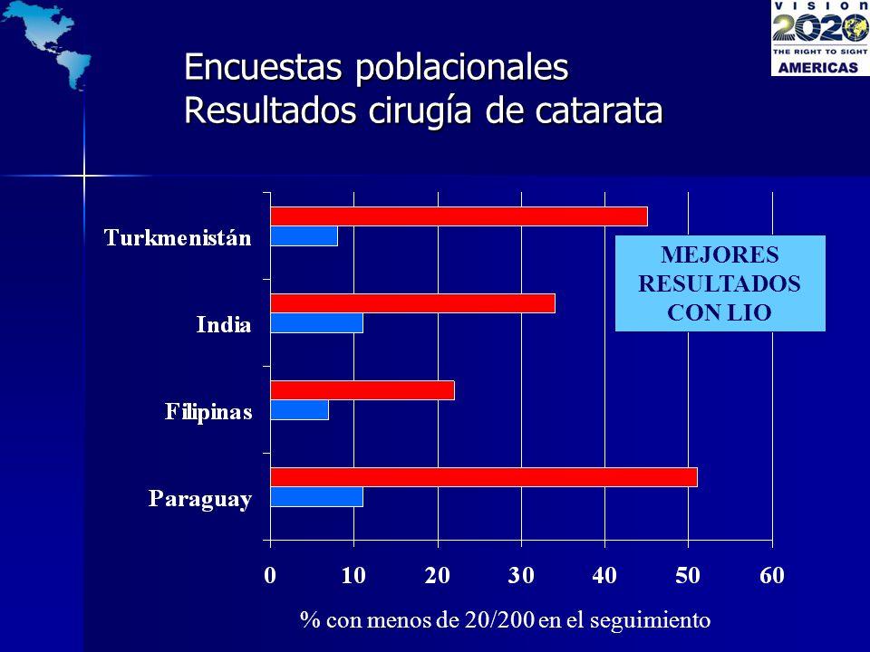 Encuestas poblacionales Resultados cirugía de catarata MEJORES RESULTADOS CON LIO % con menos de 20/200 en el seguimiento